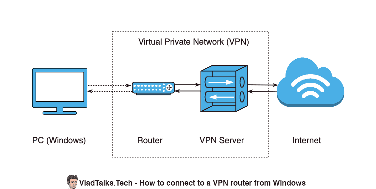 Diagram showing a Windows PC connected to a router that is part of a VPN network.