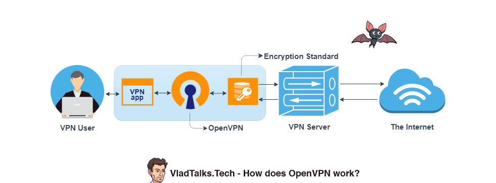 What is OpenVPN and how does it works