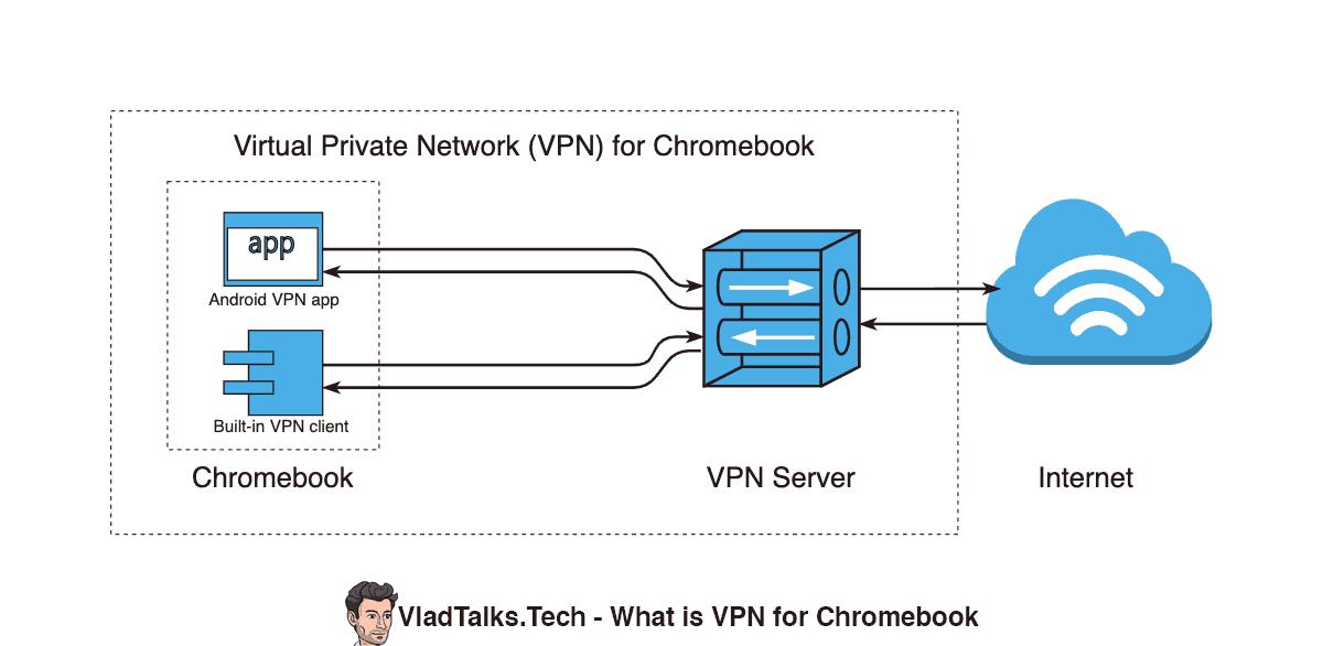 Diagram showing how does a VPN work on Chromebook (VPN client, VPN server, Internet)