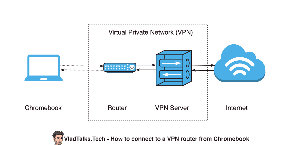 Diagram showing a Chromebook connected to a router that is part of a VPN network.