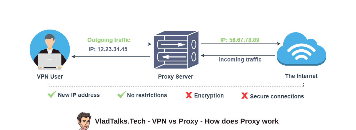 A picture showing how does a VPN work in a complex explanation of the VPN vs proxy