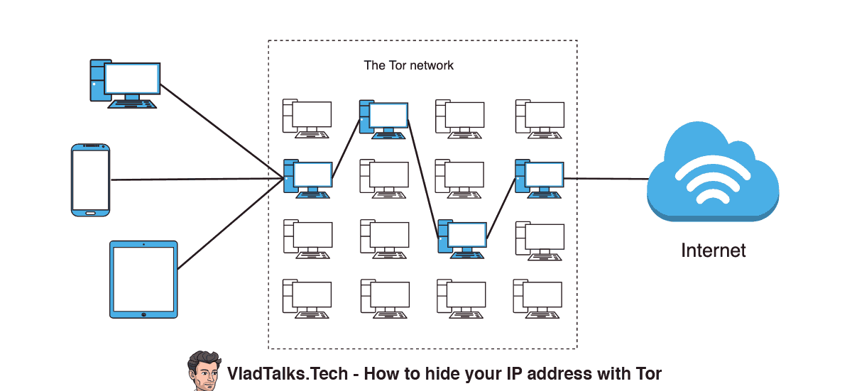 Diagram showing how to hide your IP address with Tor