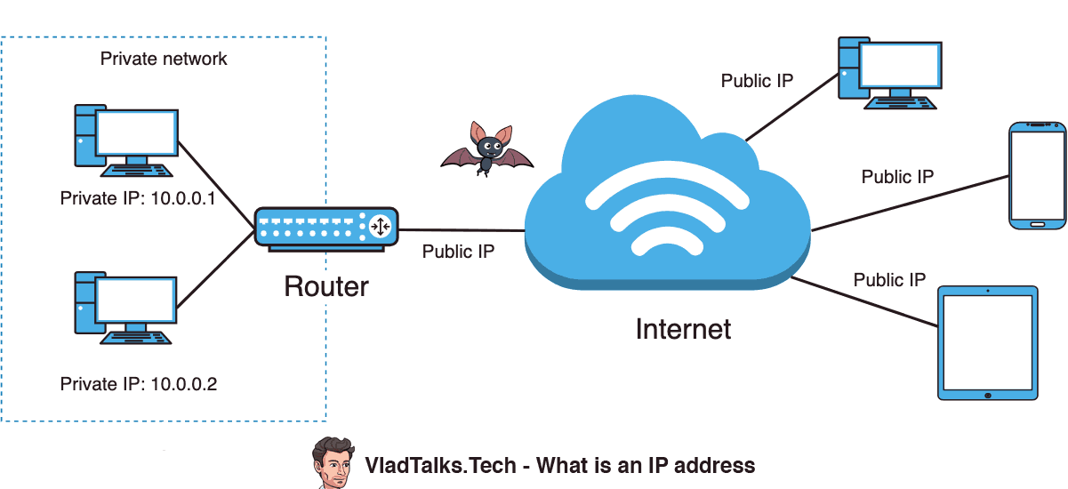 Diagram explaining what is an IP address - How to hide your IP address