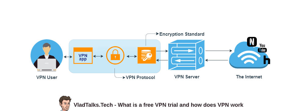 What is a free VPN trial and how does the VPN work