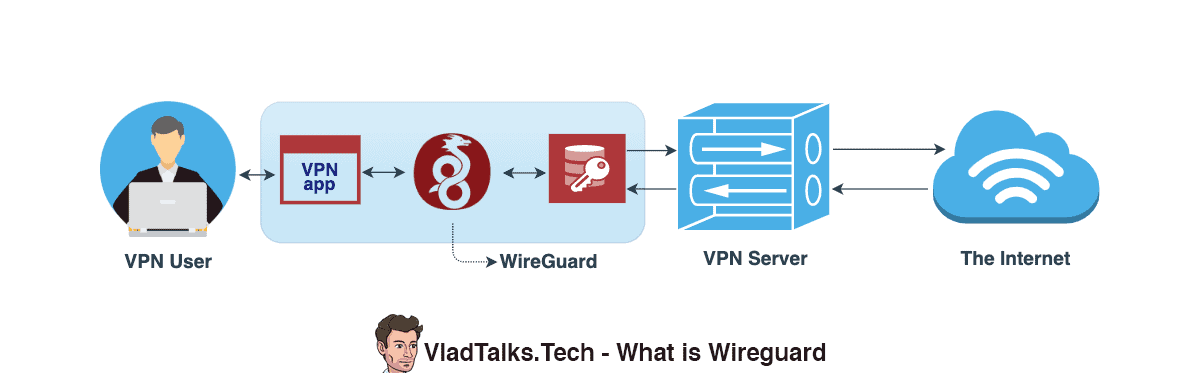 Diagram showing how WireGuard works