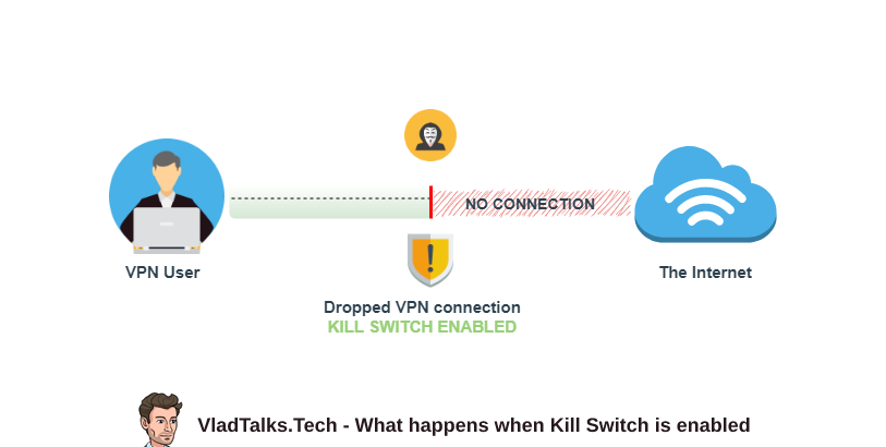 What is Kill Switch and what happens when is enabled