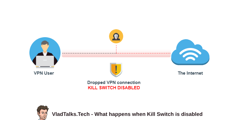 What is Kill Switch and what happens when is disabled