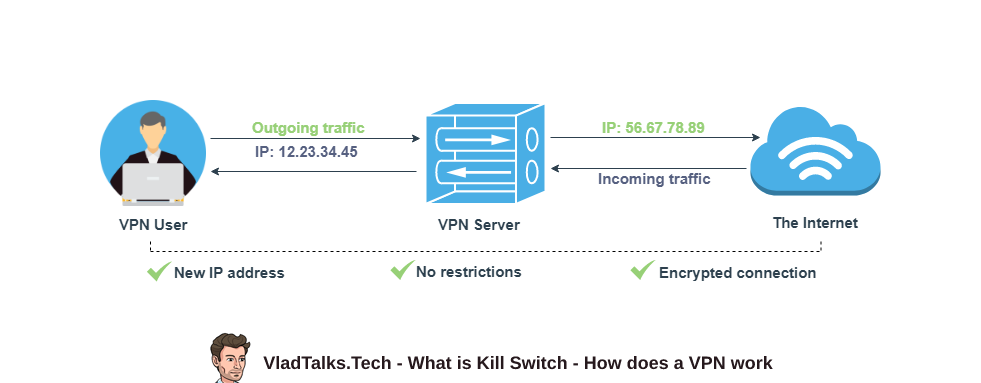 What is Kill Switch and how does a VPN work