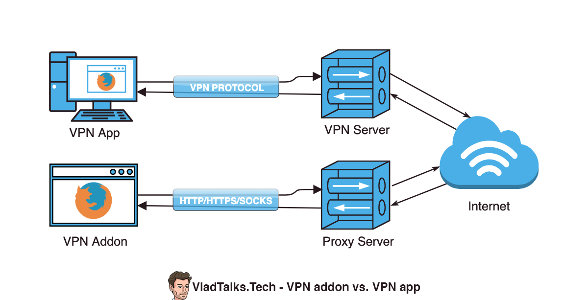 Diagram showing the differences between VPN addons and VPN apps/