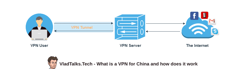 What is a VPN for China and how does it work