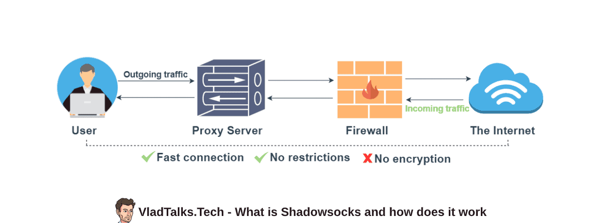 What is shadowsocks and how does it work to help you bypass online censorship