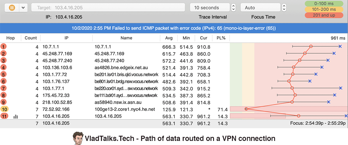 Path of data routed on a VPN connection