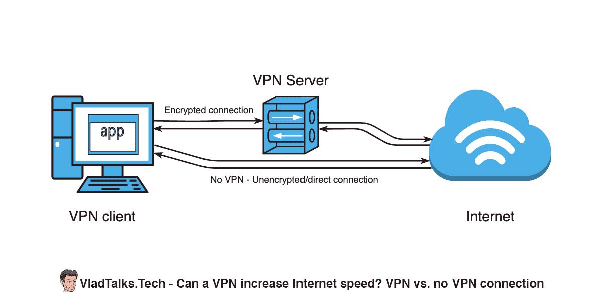 VPN vs. Np VPN connection - Diagram