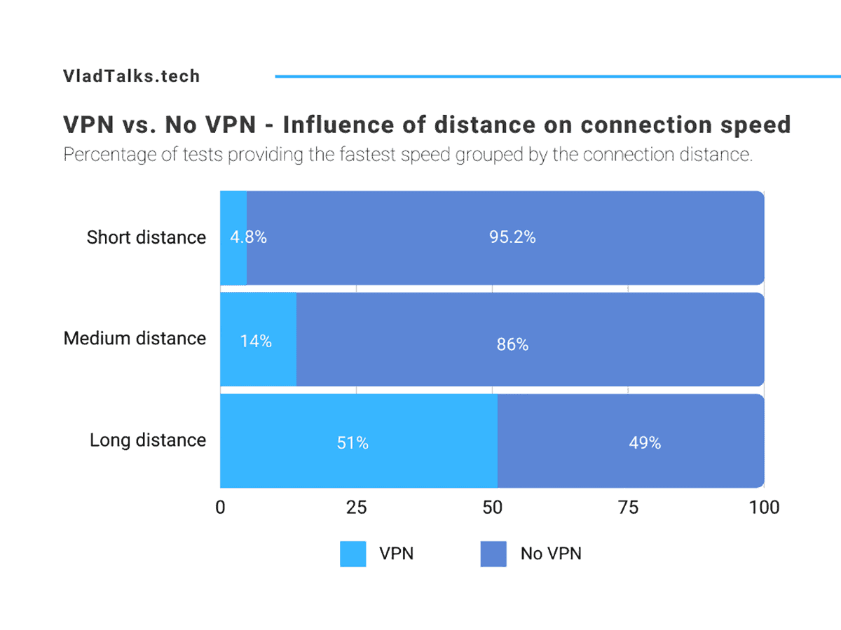 VPN vs No VPN - Influence of distance on connection speed