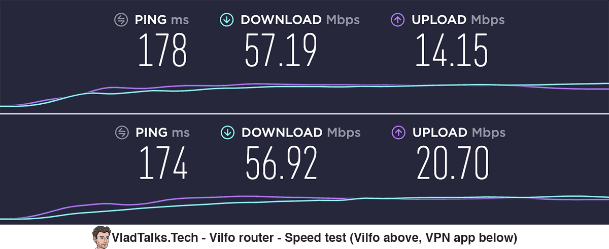 Vilfo router - Speed test (Vilfo vs. VPN app)