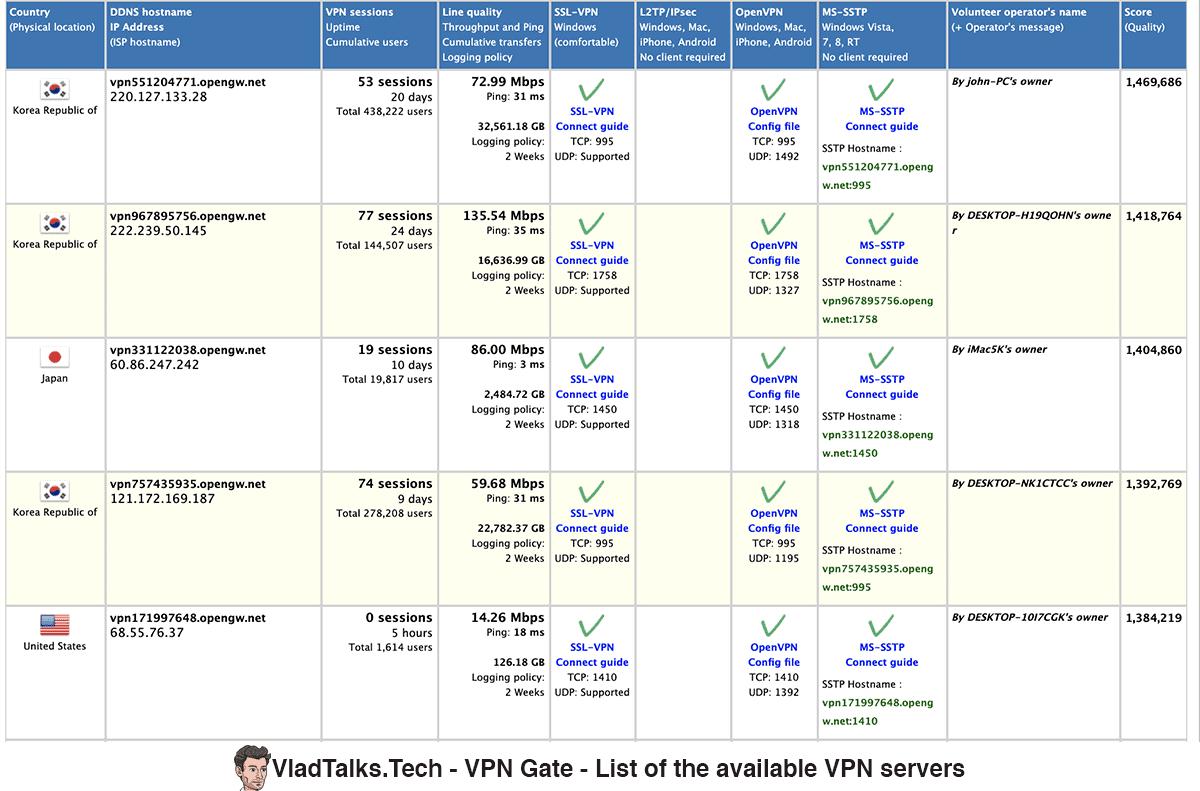 VPN Gate - List of the available VPN servers