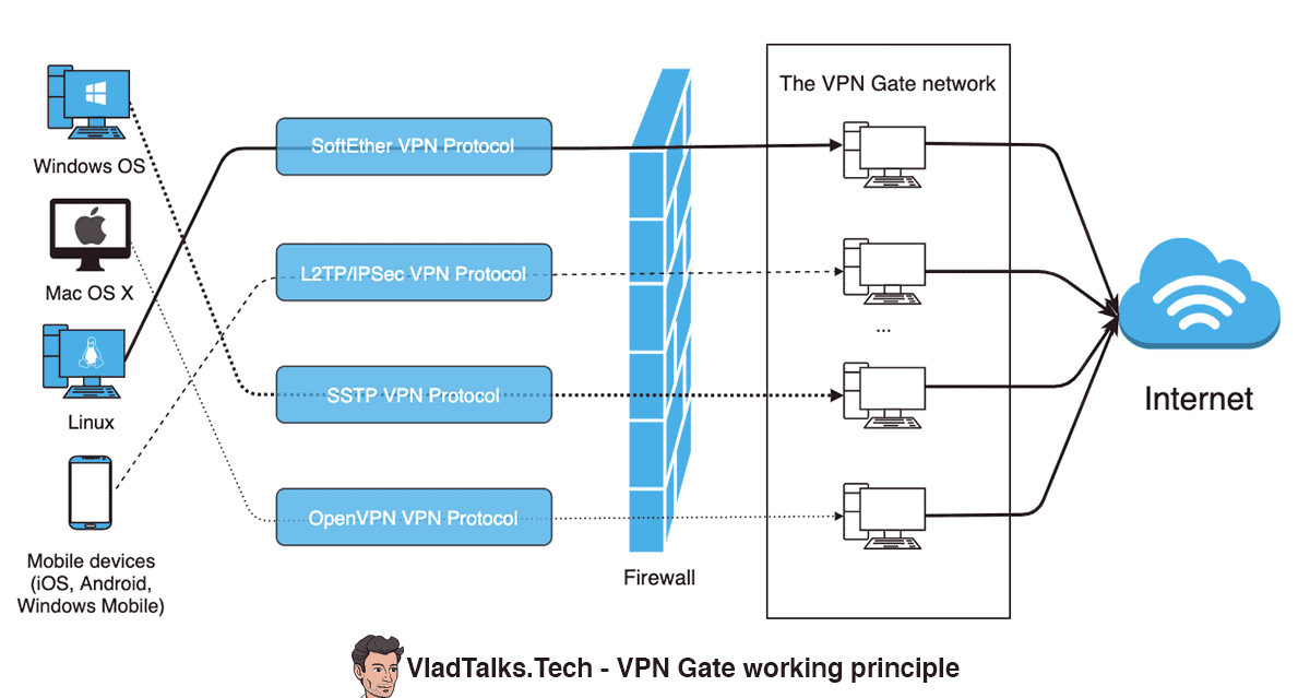 What is VPN Gate - working principle
