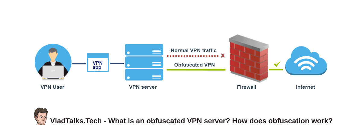 What is an obfuscated VPN server and how does it work